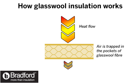 How glasswool insulation works