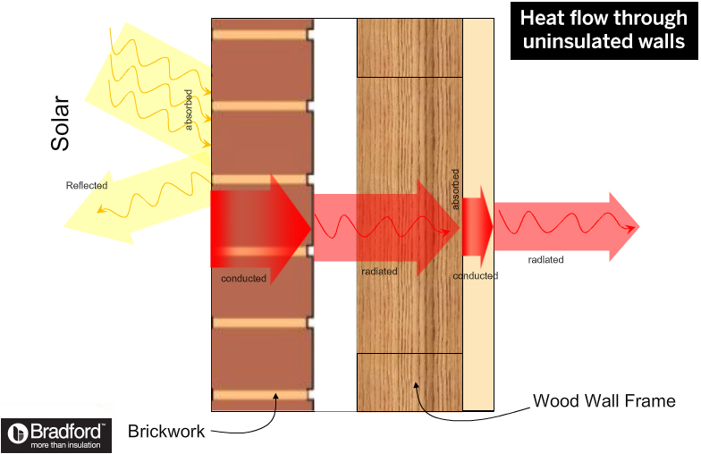 How uinsulated walls conduct heat