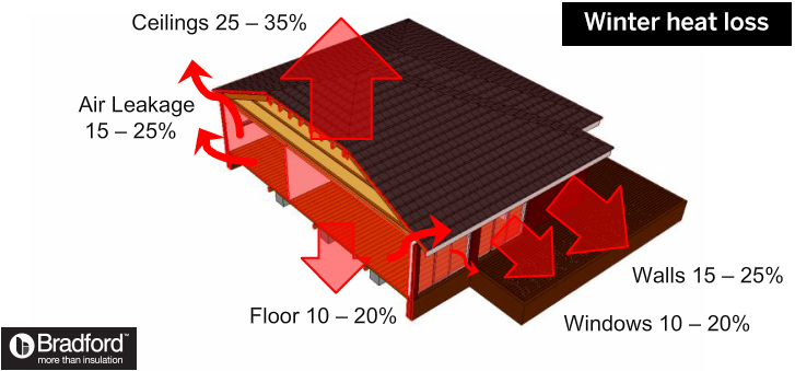 How insulation prevents winter heat loss