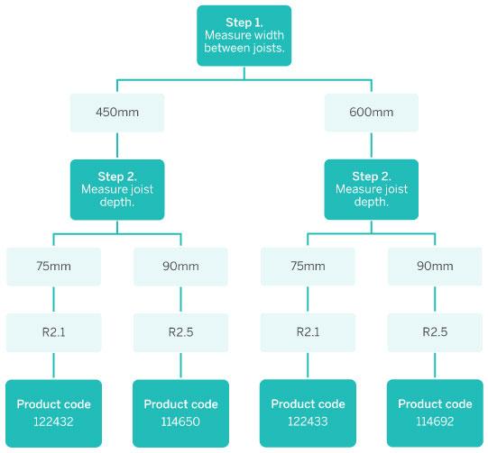 Optimo flow chart
