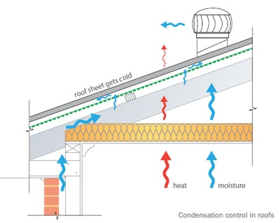Sarking and ventilation work together to control condensation