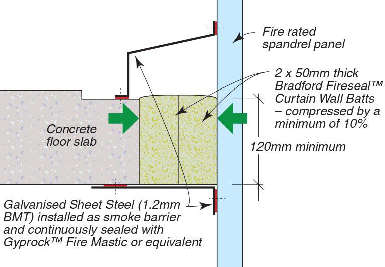 Mind The Gap The Dilemma Of Flexible Fire Barriers Bca