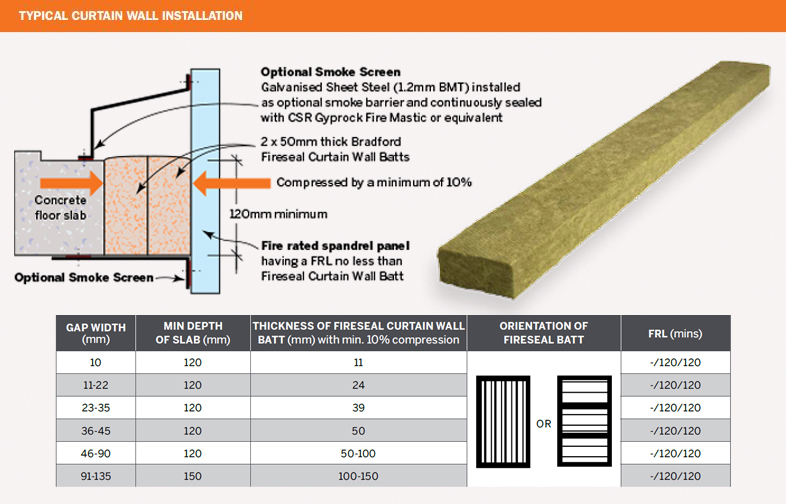 Fireseal Curtain Wall Batt