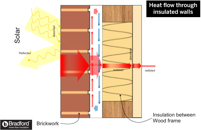 How insulation works in insulated walls