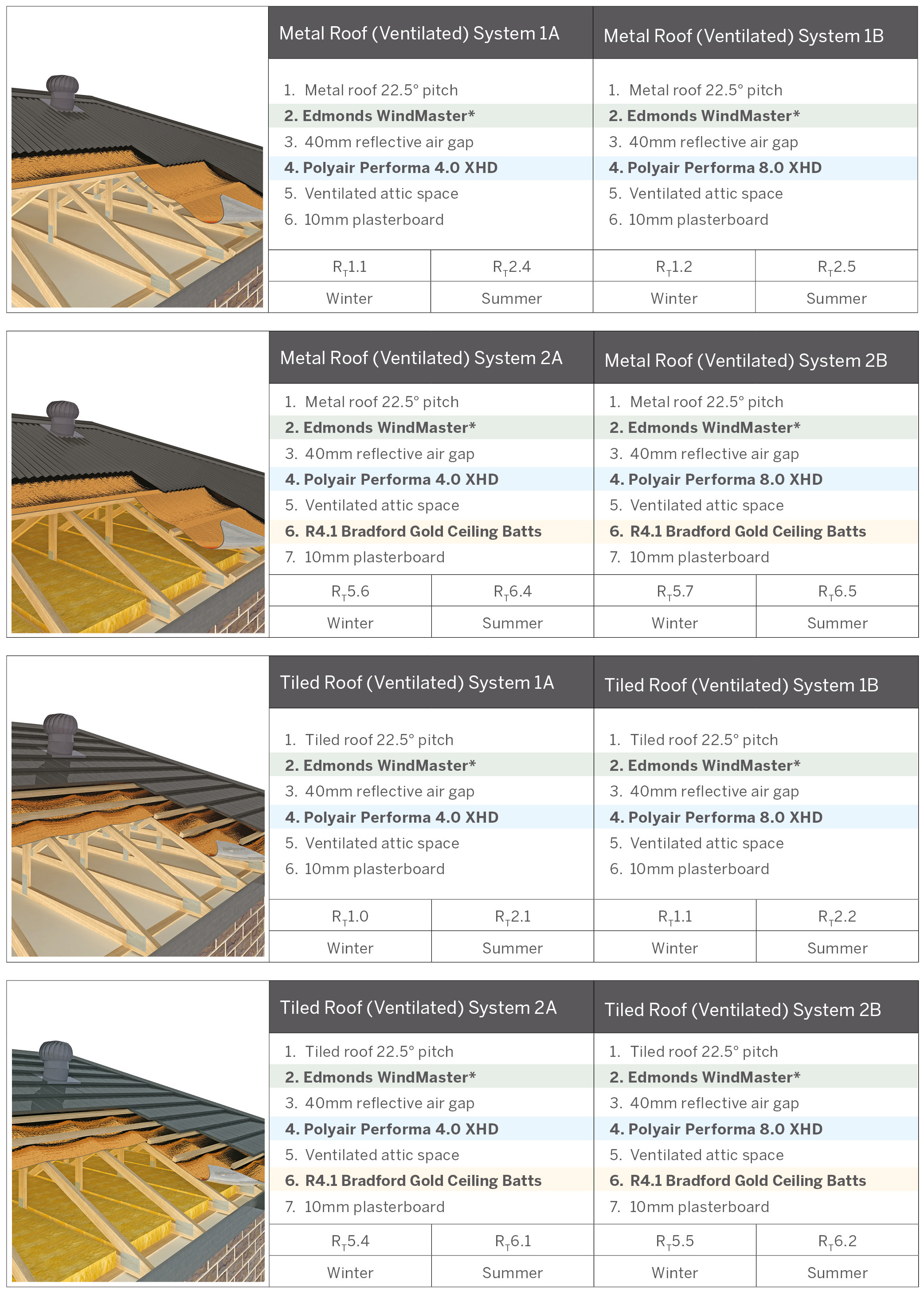 Polyair Performa XHD Roofing Systems